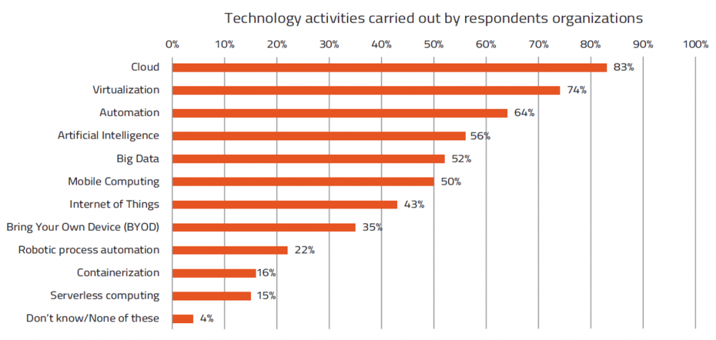 Technology activities carried out by respondents organizations